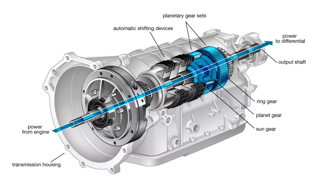 Automatic-Transmission-Diagram